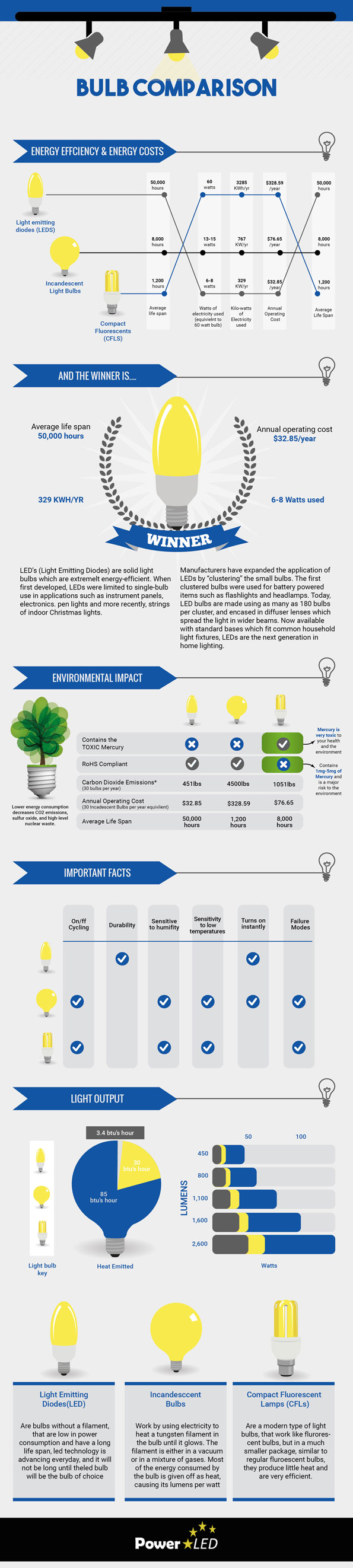 LED Lights Power LED Infographic