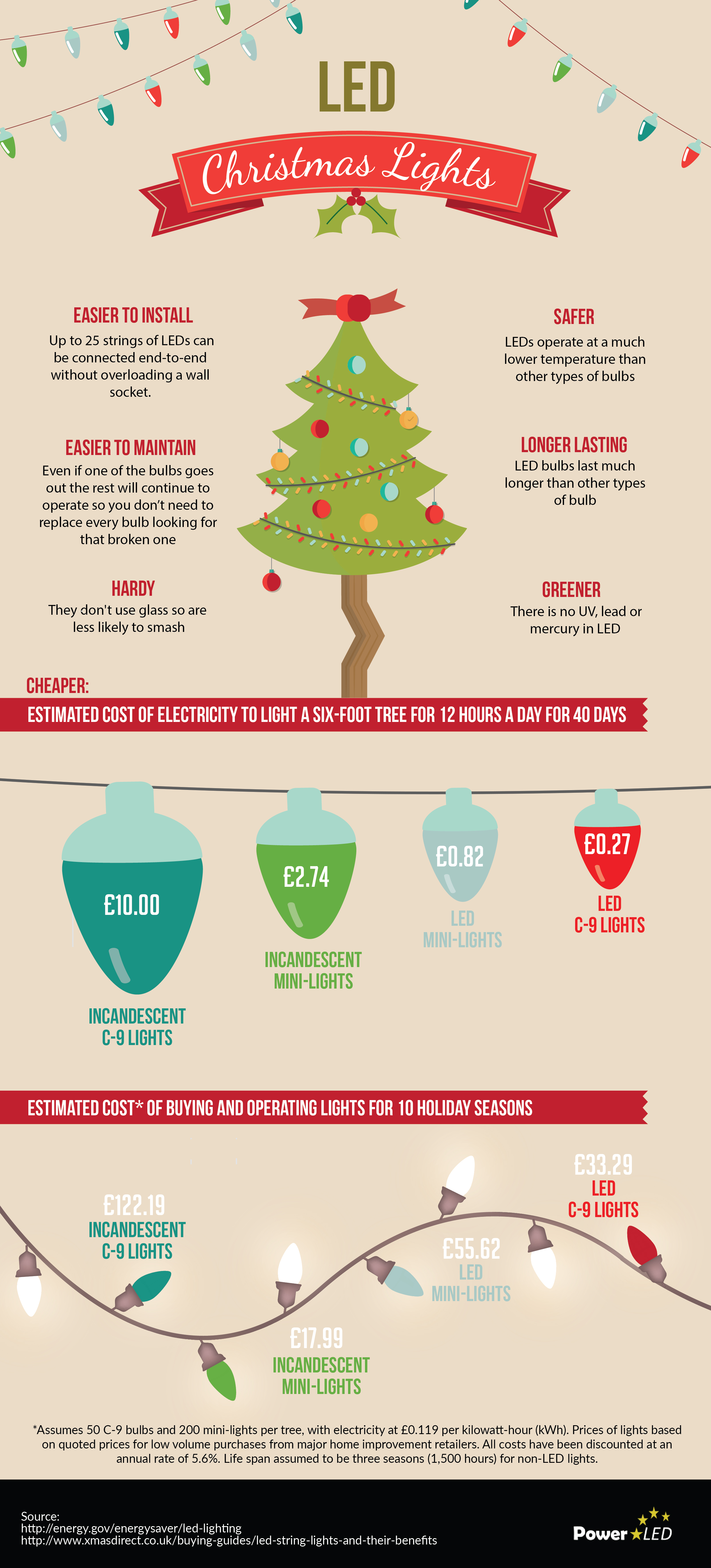 How Many Lights Per Foot Of Christmas Tree.Led Christmas Lights Power Led Uk